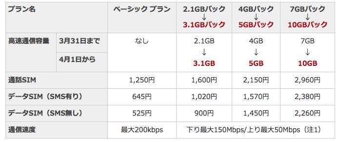 楽天モバイル 月額料金は据え置きで高速通信容量を大幅増量|フュージョン・コミュニケーションズ株式会社
