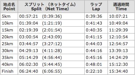 ランナーアップデート|東京マラソン2013