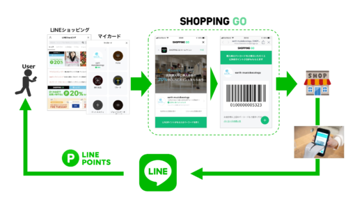 LINE「SHOPPING GO」がスタート!ビックカメラならPayPay(ペイペイ)との併用で半額ポイントバックも可能?→キャンペーンは終了