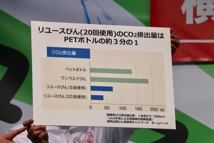 横浜リユースびんプロジェクト排出量