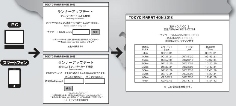 www.tokyo42195.org 2013 pdf ouennavi_runnerupdateservice2